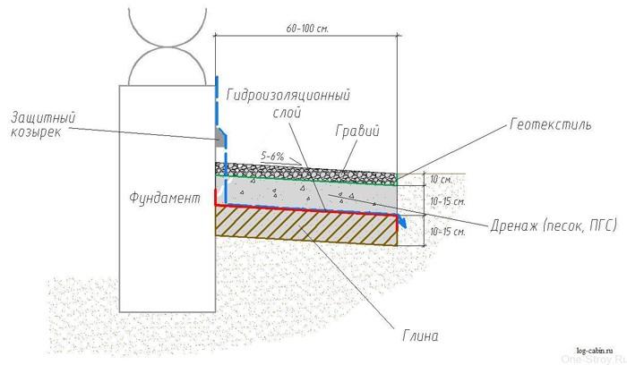 Герметизация стыки пвх труб