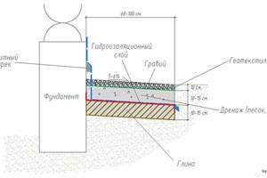 Роге в авто шумоизоляция кривом